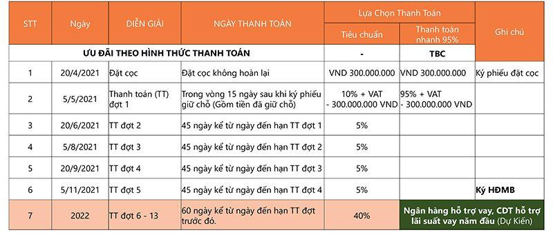 Tiến độ thanh toán dự án Hyatt Resort Hồ Tràm